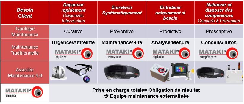 maintenance prédictive équipement transmission de puissance